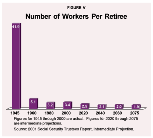 Retiree Data