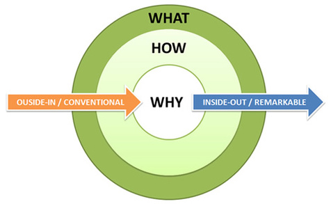 Find Out Your Why